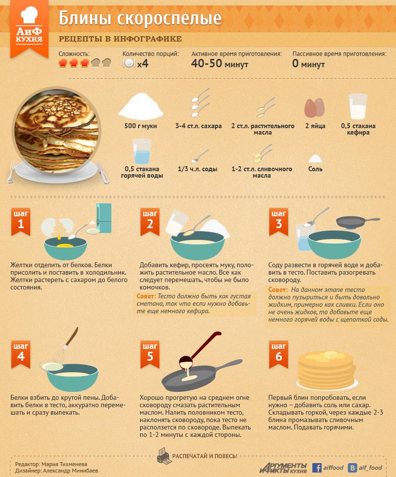 рецепт по приготовлению блинов