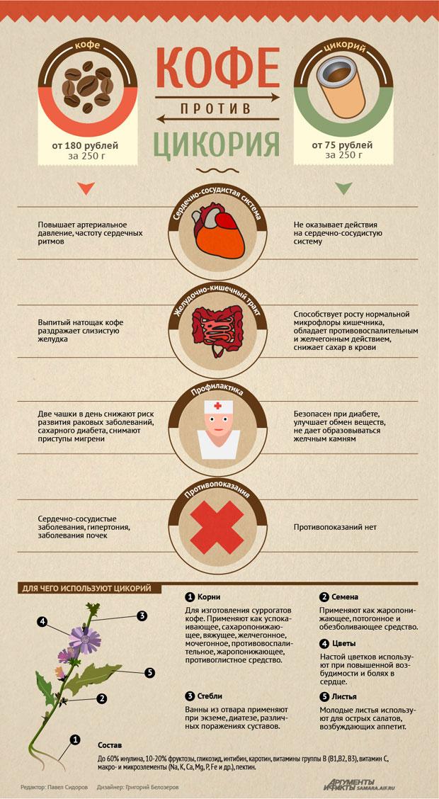 врач диетолог самара